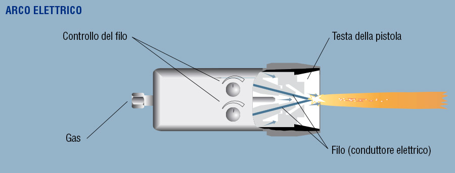 Arco Elettrico electric arc