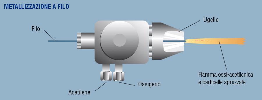 Metallizzazione a filo flame spraying